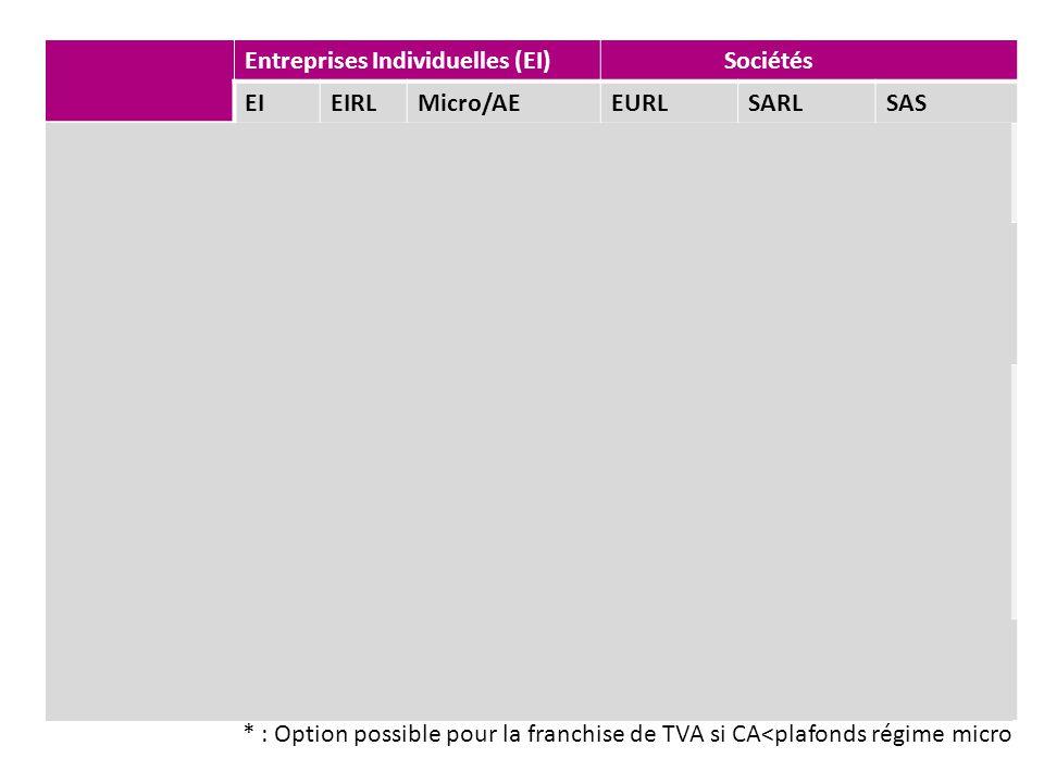 Entreprises Individuelles (EI) Sociétés EIEIRLMicro/AEEURLSARLSAS Imposition IR (EIRLOption IS) IR ou IS Fiscalité Réel simplifié Micro- entreprise /
