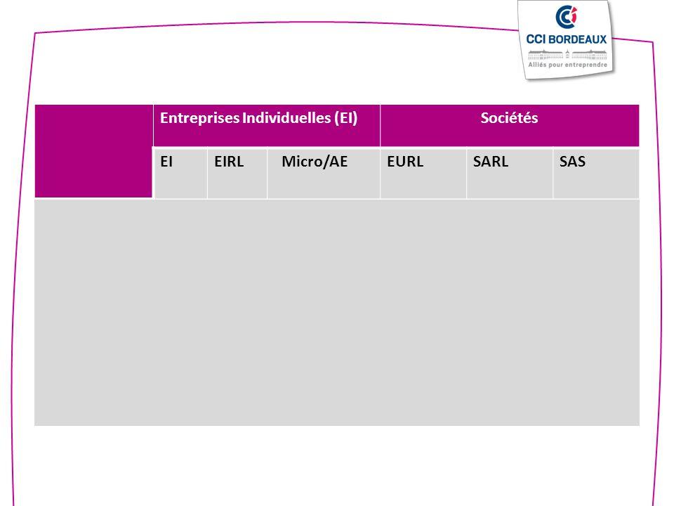 Entreprises Individuelles (EI)Sociétés EIEIRL Micro/AEEURLSARLSAS Régime social TNS (« assimilé salarié » si gérant minoritaire) Assimilé- Salarié Cot