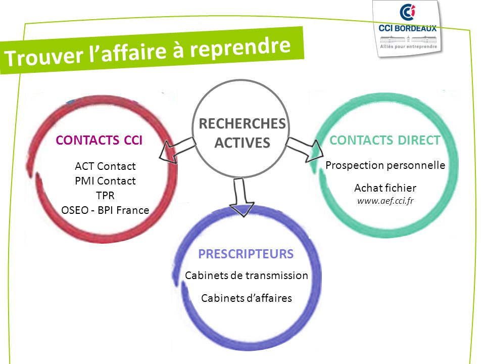 CONTACTS CCI PRESCRIPTEURS CONTACTS DIRECT ACT Contact PMI Contact TPR OSEO - BPI France Prospection personnelle Achat fichier www.aef.cci.fr Cabinets