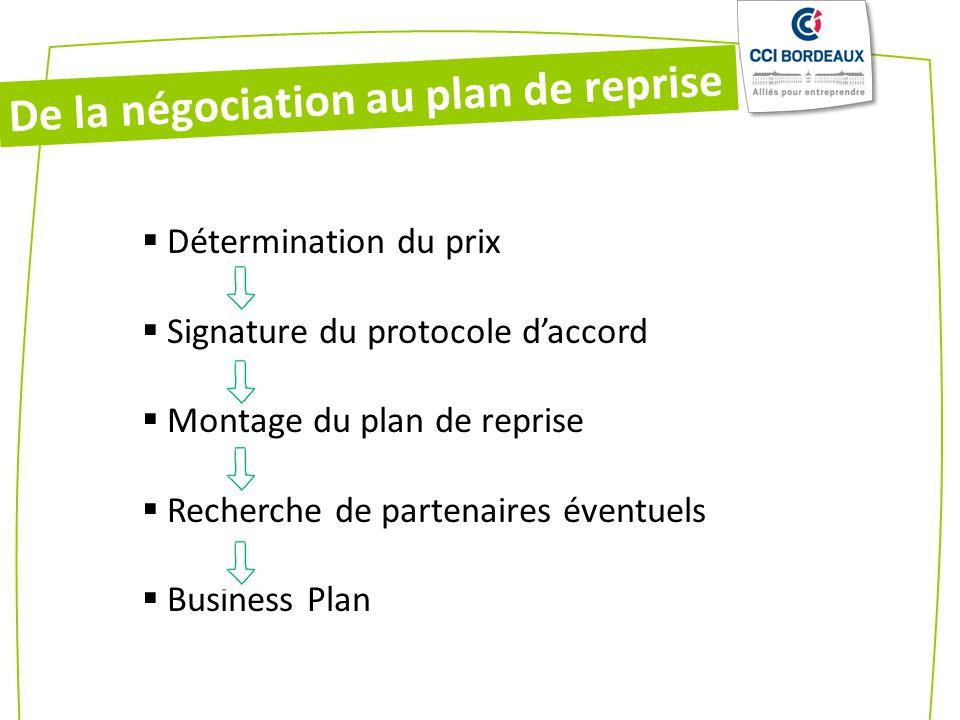 De la négociation au plan de reprise Détermination du prix Signature du protocole daccord Montage du plan de reprise Recherche de partenaires éventuels Business Plan