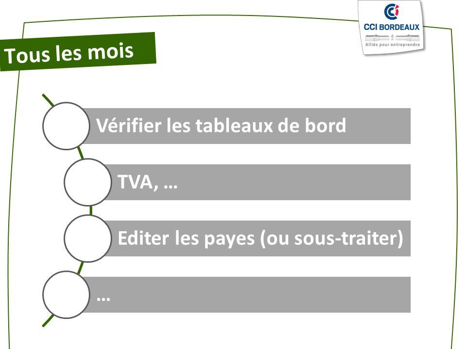Tous les mois Vérifier les tableaux de bord TVA, … Editer les payes (ou sous-traiter) …