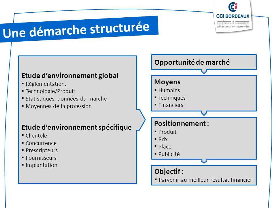 Une démarche structurée Etude denvironnement global Réglementation, Technologie/Produit Statistiques, données du marché Moyennes de la profession Etud