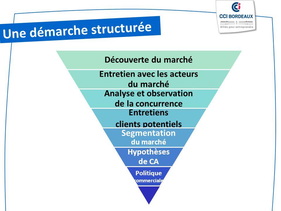 Une démarche structurée Découverte du marché Entretien avec les acteurs du marché Analyse et observation de la concurrence Entretiens clients potentie