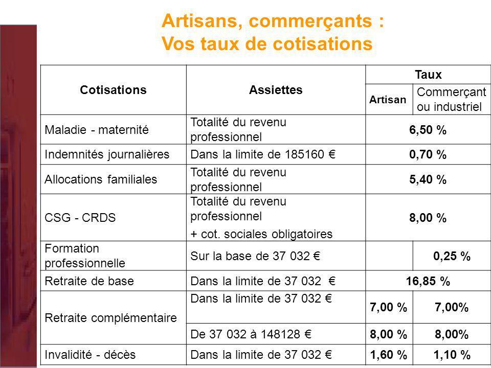 Artisans, commerçants : Vos taux de cotisations CotisationsAssiettes Taux Artisan Commerçant ou industriel Maladie - maternité Totalité du revenu prof
