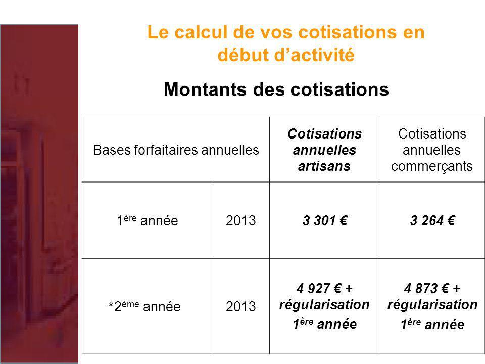Le calcul de vos cotisations en début dactivité Montants des cotisations * Bases forfaitaires annuelles Cotisations annuelles artisans Cotisations ann