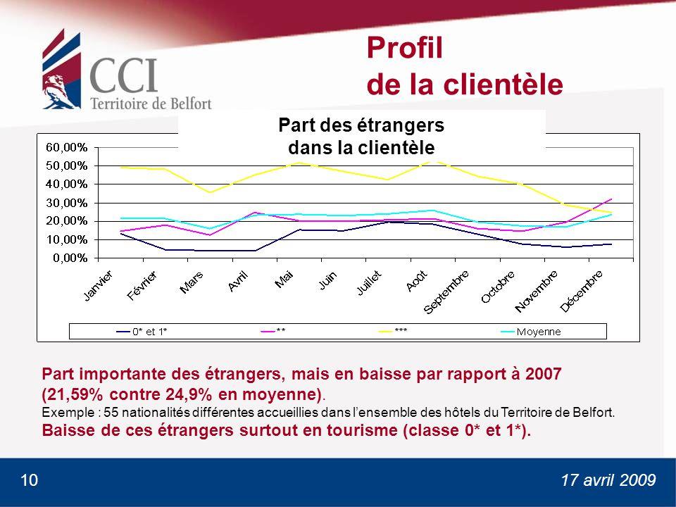 17 avril 2009 Profil de la clientèle Part importante des étrangers, mais en baisse par rapport à 2007 (21,59% contre 24,9% en moyenne).