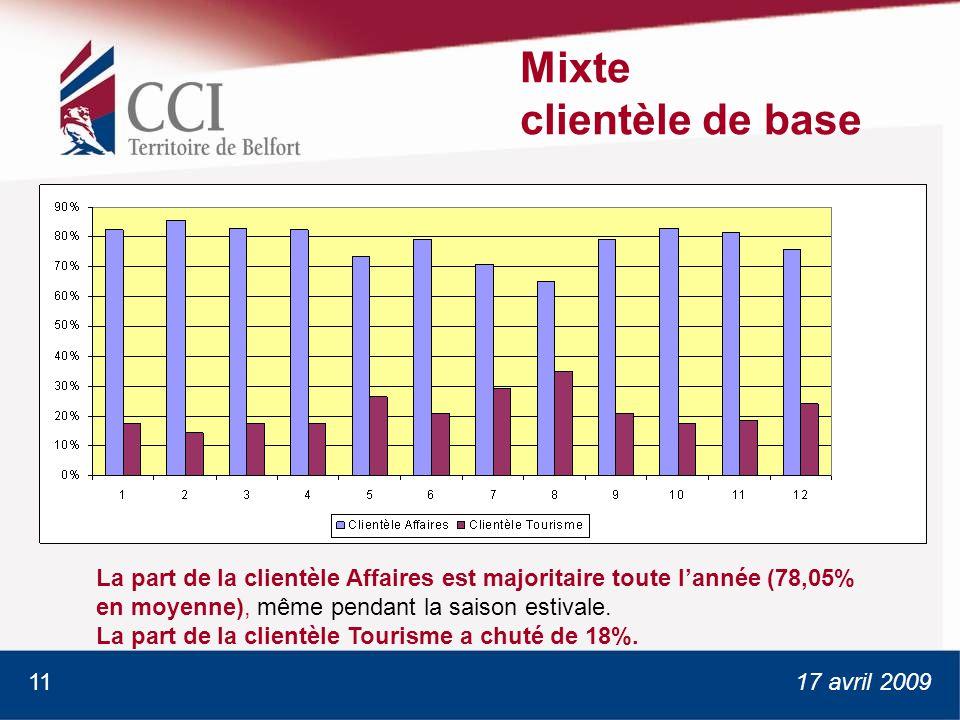 17 avril 2009 Mixte clientèle de base La part de la clientèle Affaires est majoritaire toute lannée (78,05% en moyenne), même pendant la saison estivale.