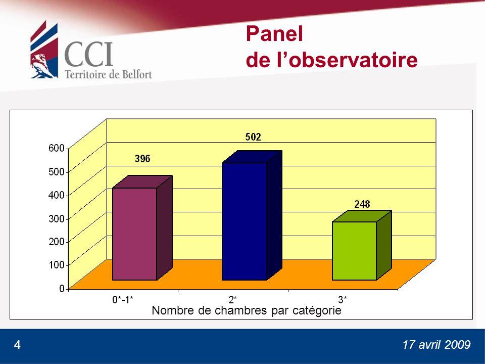 17 avril 2009 Panel de lobservatoire Nombre de chambres par catégorie 4