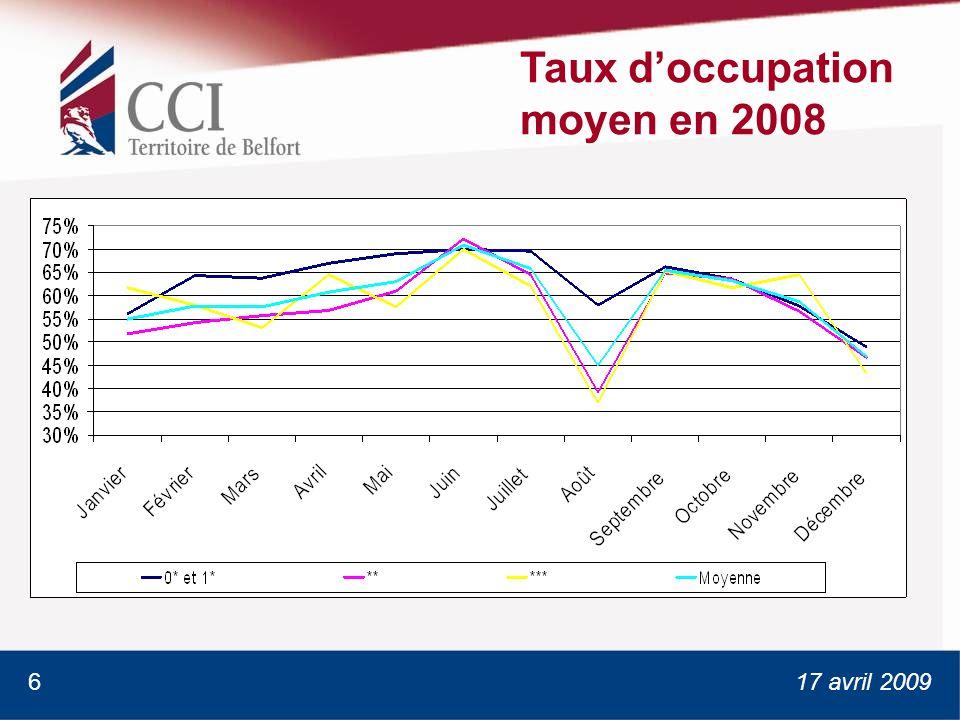 17 avril 2009 Taux doccupation moyen en 2008 6