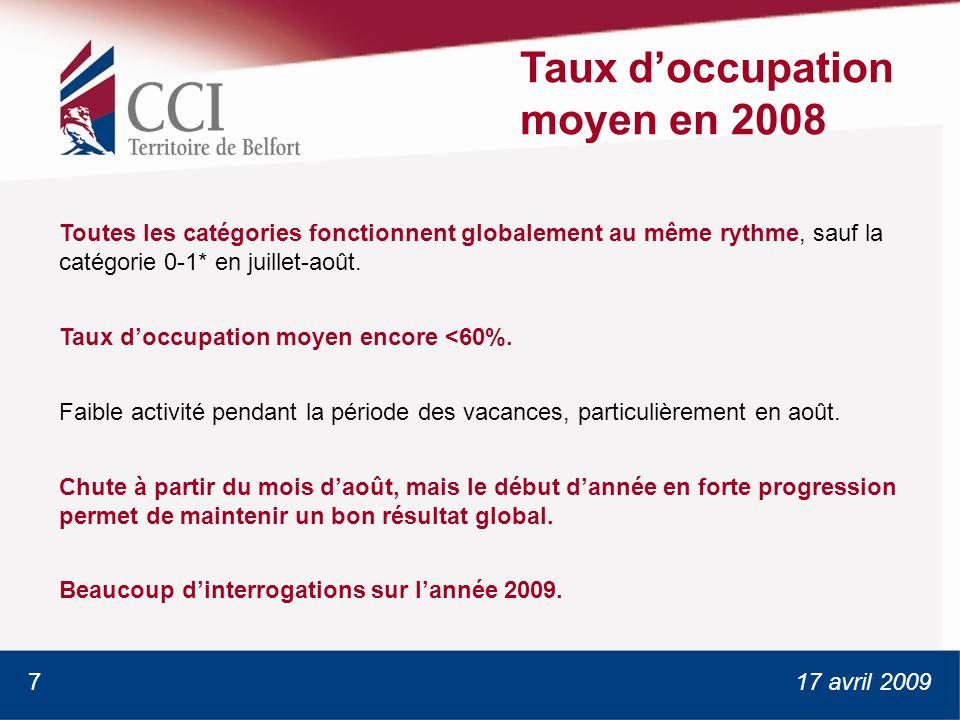 17 avril 2009 Taux doccupation moyen en 2008 Toutes les catégories fonctionnent globalement au même rythme, sauf la catégorie 0-1* en juillet-août.