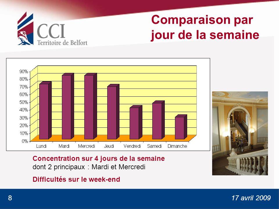 17 avril 2009 Comparaison par jour de la semaine Concentration sur 4 jours de la semaine dont 2 principaux : Mardi et Mercredi Difficultés sur le week-end 8
