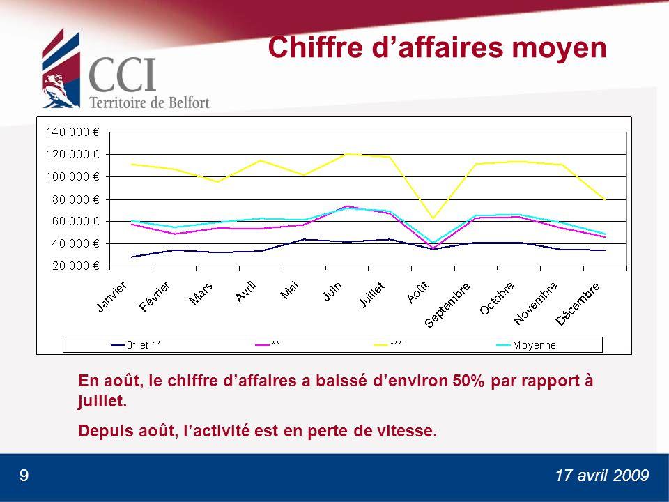 17 avril 2009 Chiffre daffaires moyen En août, le chiffre daffaires a baissé denviron 50% par rapport à juillet.