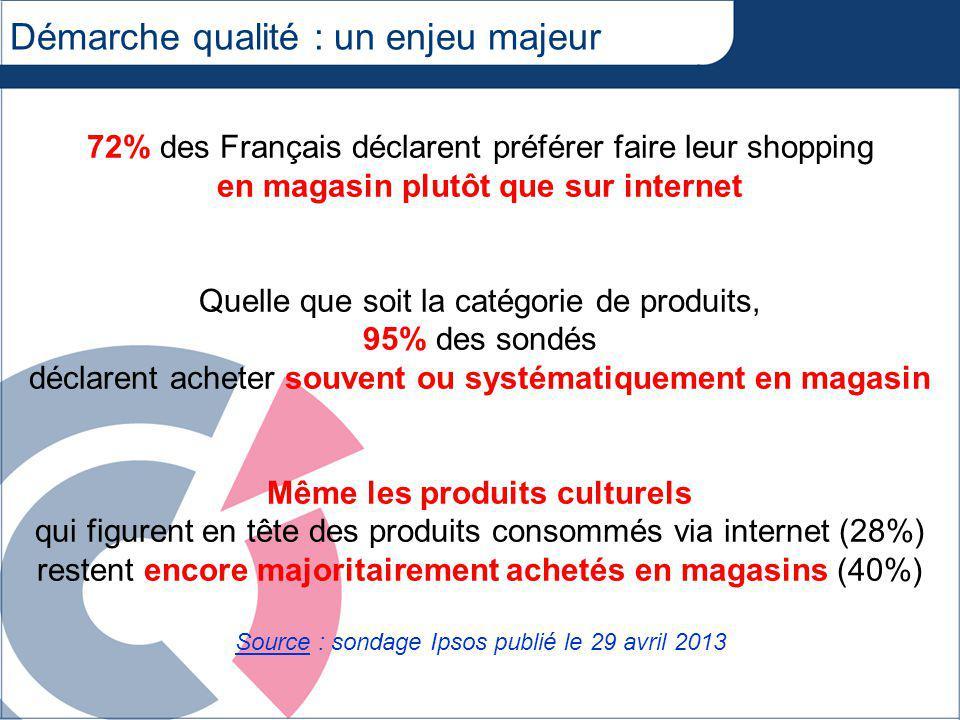 Démarche qualité : un enjeu majeur 72% des Français déclarent préférer faire leur shopping en magasin plutôt que sur internet Quelle que soit la catégorie de produits, 95% des sondés déclarent acheter souvent ou systématiquement en magasin Même les produits culturels qui figurent en tête des produits consommés via internet (28%) restent encore majoritairement achetés en magasins (40%) Source : sondage Ipsos publié le 29 avril 2013