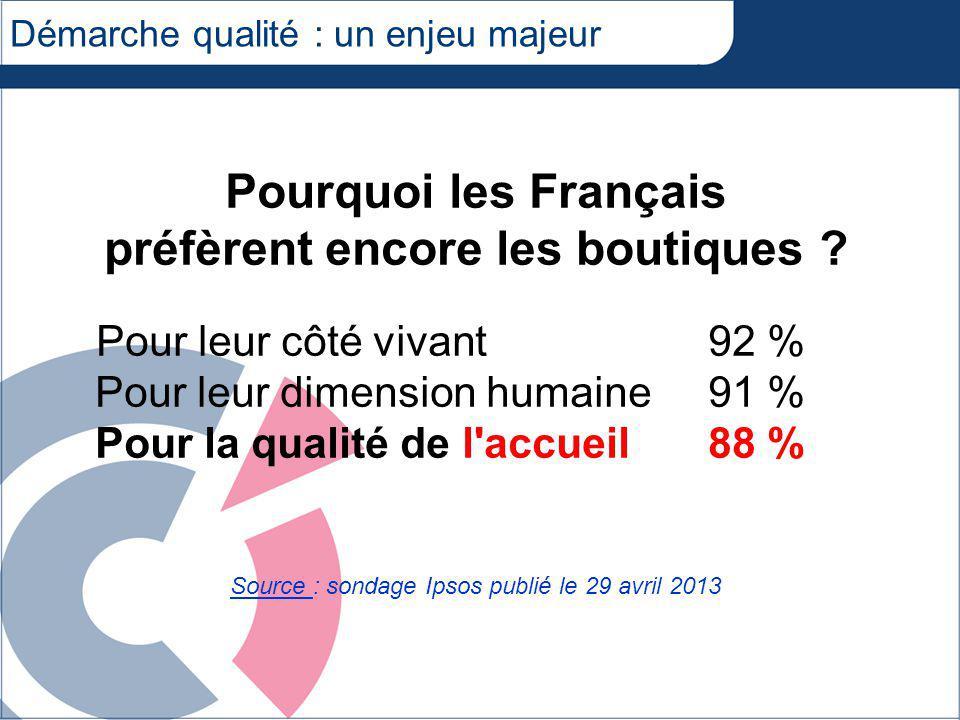 Démarche qualité : un enjeu majeur Pourquoi les Français préfèrent encore les boutiques .