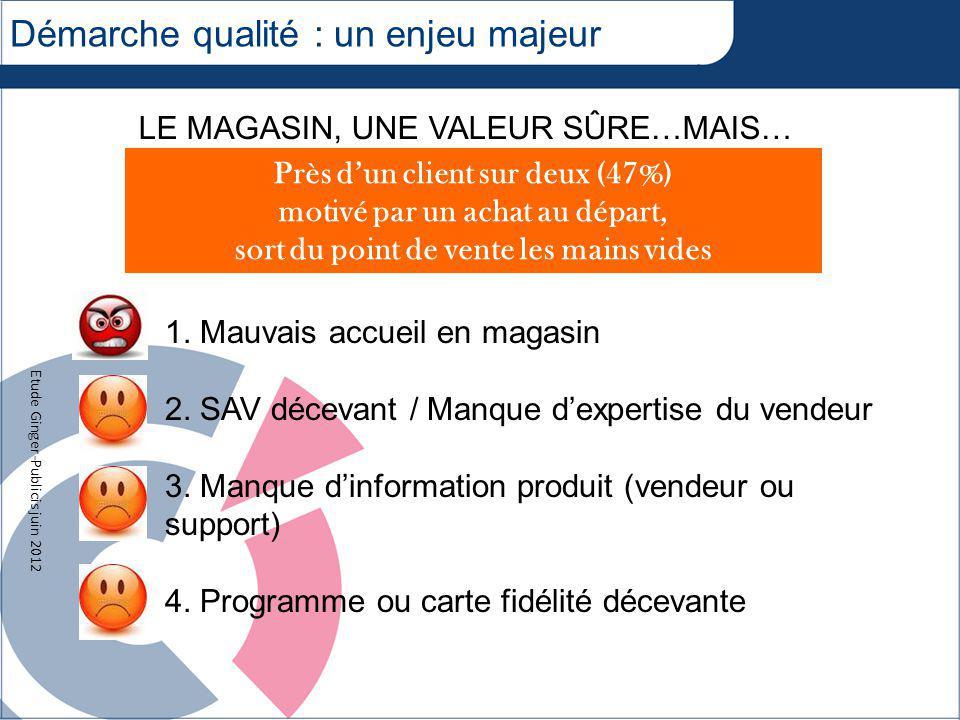Démarche qualité : un enjeu majeur LE MAGASIN, UNE VALEUR SÛRE…MAIS… Près dun client sur deux (47%) motivé par un achat au départ, sort du point de vente les mains vides 1.