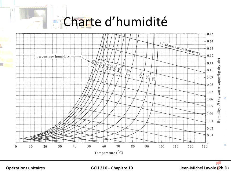 Opérations unitairesGCH 210 – Chapitre 10Jean-Michel Lavoie (Ph.D) Charte dhumidité