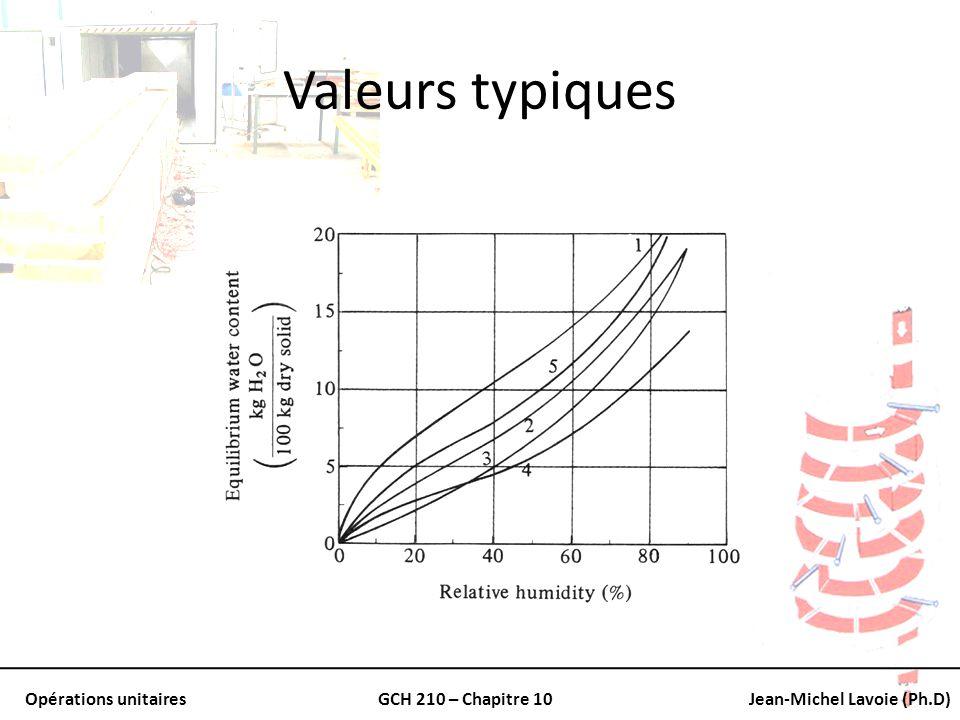 Opérations unitairesGCH 210 – Chapitre 10Jean-Michel Lavoie (Ph.D) Valeurs typiques