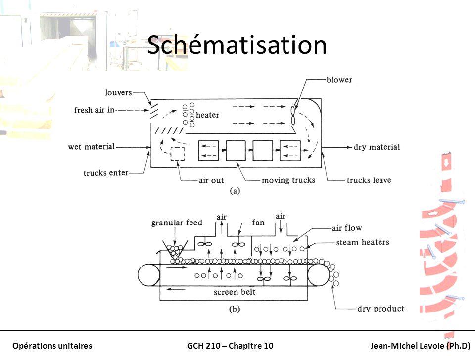 Opérations unitairesGCH 210 – Chapitre 10Jean-Michel Lavoie (Ph.D) Séchoirs à tambour rotatif Cylindre avec le centre vide Incliné légèrement vers la sortie On introduit les solides par la partie la plus haute Ces derniers progressent avec la rotation vers la sortie Le gaz chaud circule à contre-courant