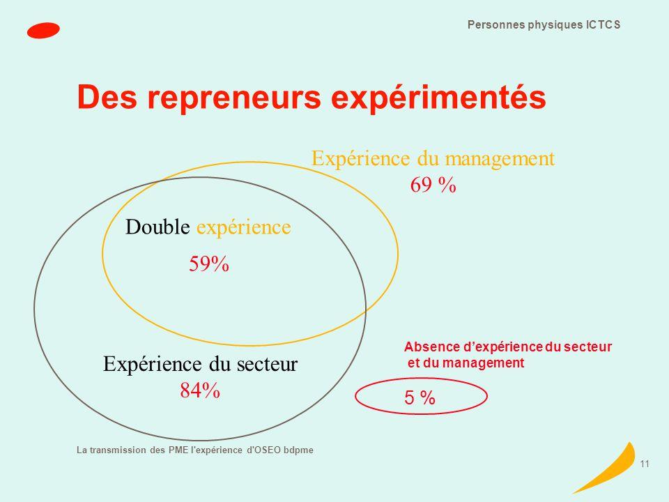 La transmission des PME l expérience d OSEO bdpme 11 Des repreneurs expérimentés Expérience du secteur 84% Expérience du management 69 % Absence dexpérience du secteur et du management 59% Double expérience Personnes physiques ICTCS 5 %