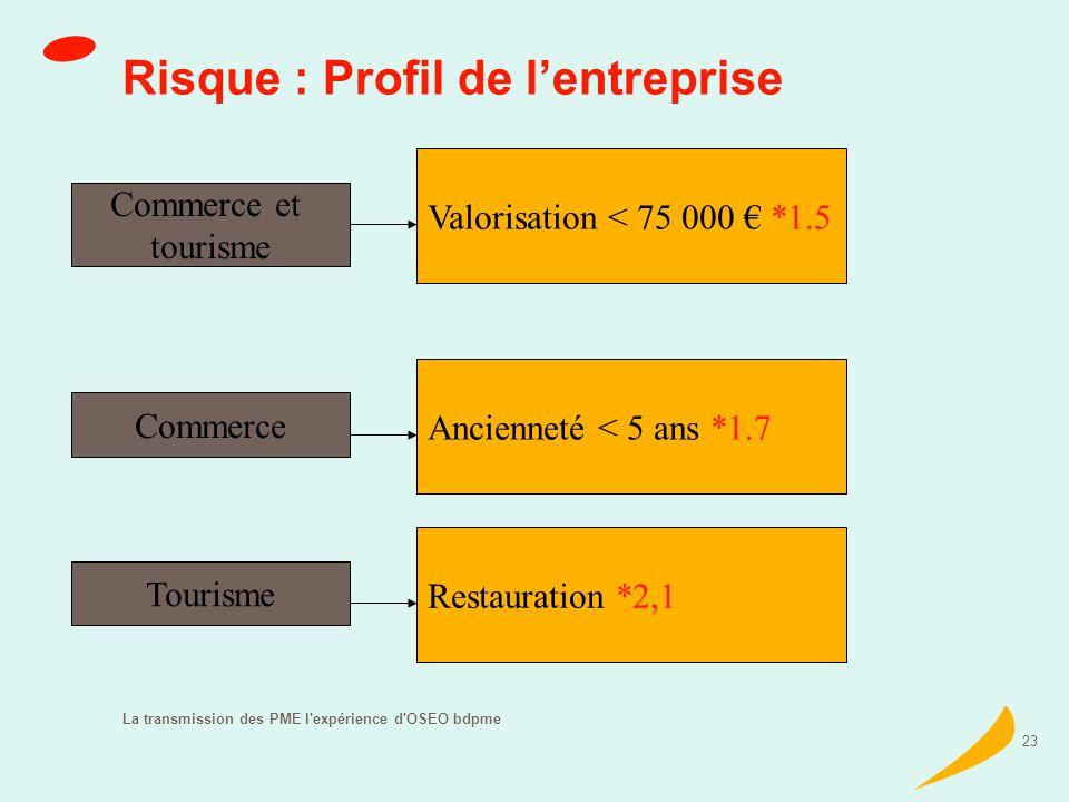La transmission des PME l expérience d OSEO bdpme 23 Risque : Profil de lentreprise Commerce et tourisme Valorisation < 75 000 *1.5 Commerce Ancienneté < 5 ans *1.7 Tourisme Restauration *2,1