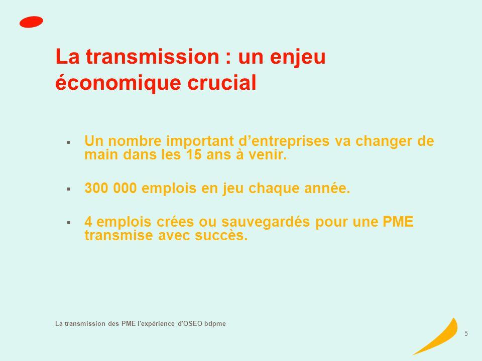 La transmission des PME l expérience d OSEO bdpme 16 Croissance externe Un quart des transmissions accompagnées Principale motivation : laugmentation des parts de marché Personnes morales