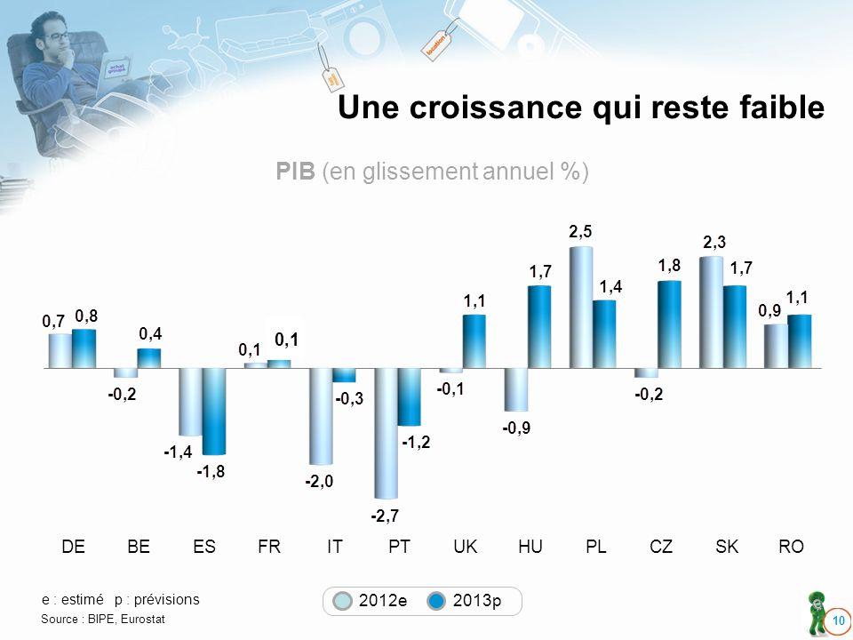 Une croissance qui reste faible 10 PIB (en glissement annuel %) DEBEESFRITPTUKHUPLCZSKRO e : estimép : prévisions Source : BIPE, Eurostat 2012e 2013p 0,1