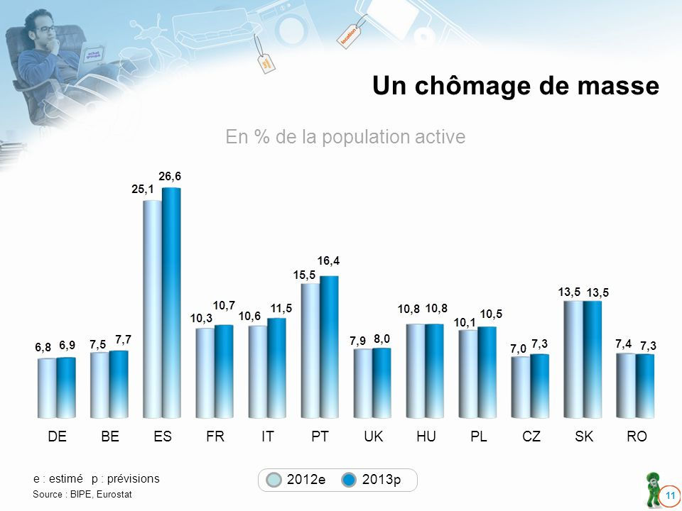 Un chômage de masse 11 DEBEESFRITPTUKHUPLCZSKRO e : estimép : prévisions Source : BIPE, Eurostat 2012e 2013p En % de la population active