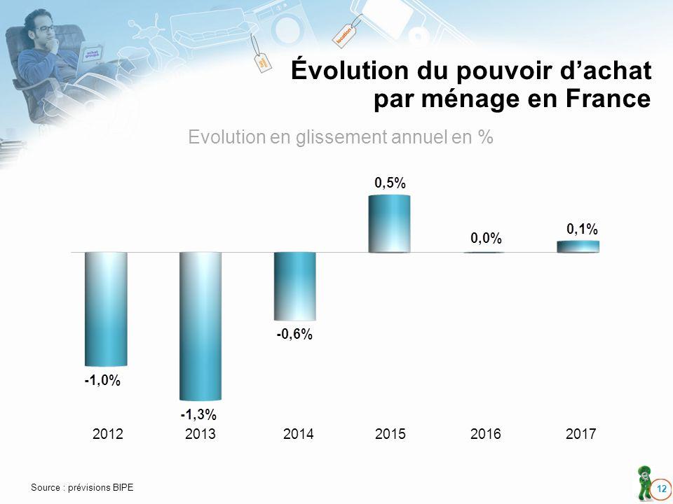 Évolution du pouvoir dachat par ménage en France 12 201220132014201520162017 Source : prévisions BIPE Evolution en glissement annuel en %