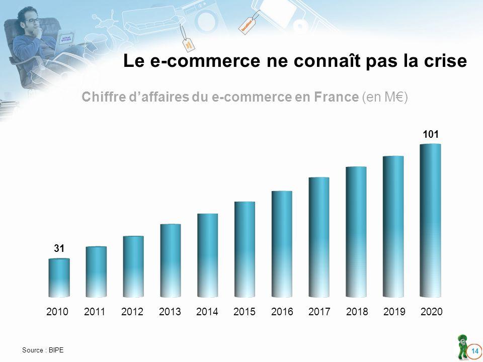Le e-commerce ne connaît pas la crise 14 20102011201220132014201520162017201820202019 31 101 Chiffre daffaires du e-commerce en France (en M) Source : BIPE