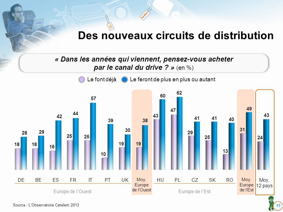 Des nouveaux circuits de distribution 15 DEBEESFRITPTUKHUPLCZSKRO Moy. 12 pays Moy. Europe de lOuest Moy. Europe de lEst Europe de lOuestEurope de lEs
