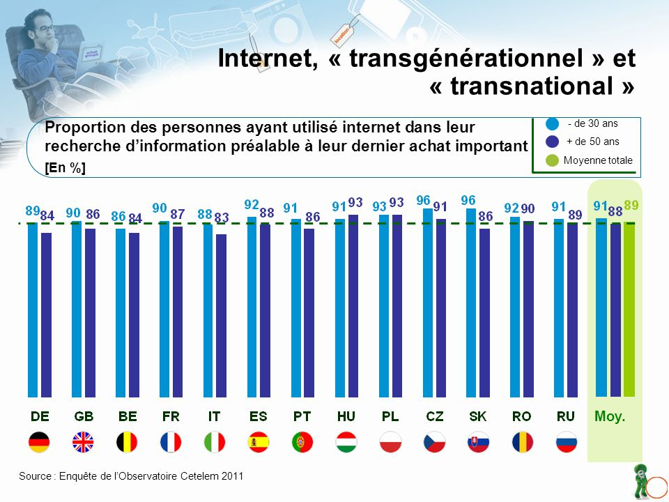 Proportion des personnes ayant utilisé internet dans leurrecherche dinformation préalable à leur dernier achat important[En %] Internet, « transgénérationnel » et « transnational » Source : Enquête de lObservatoire Cetelem 2011 + de 50 ans Moyenne totale - de 30 ans Moy.