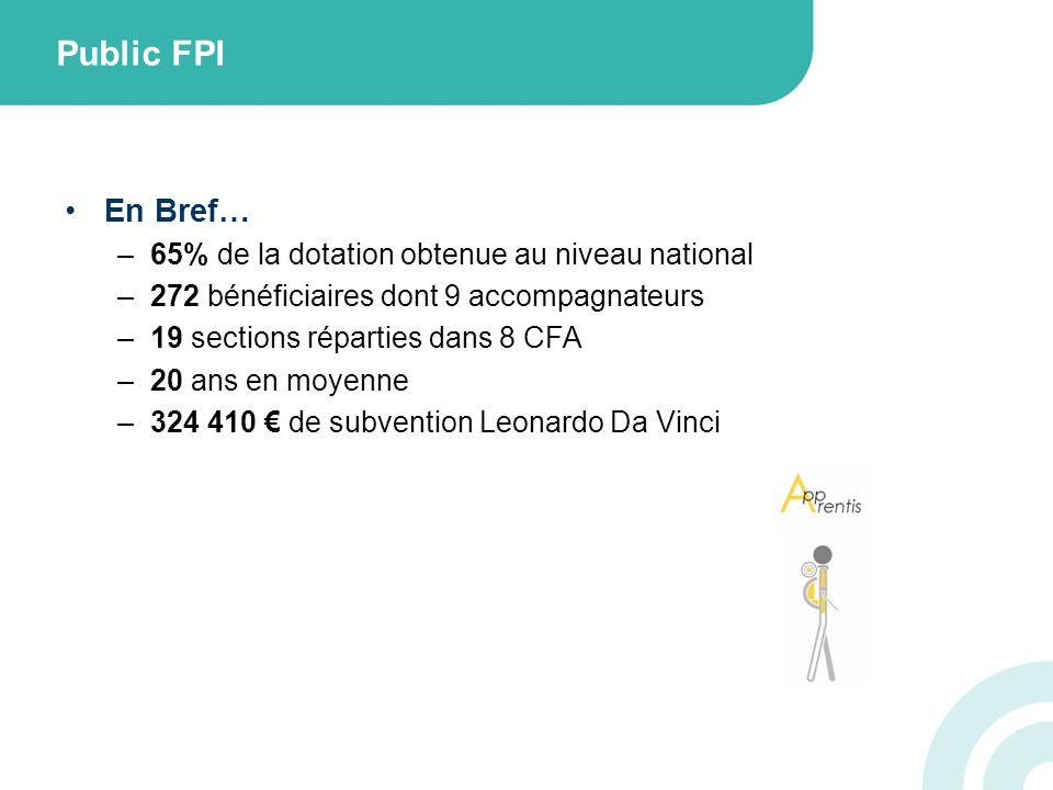 Public FPI En Bref… –65% de la dotation obtenue au niveau national –272 bénéficiaires dont 9 accompagnateurs –19 sections réparties dans 8 CFA –20 ans