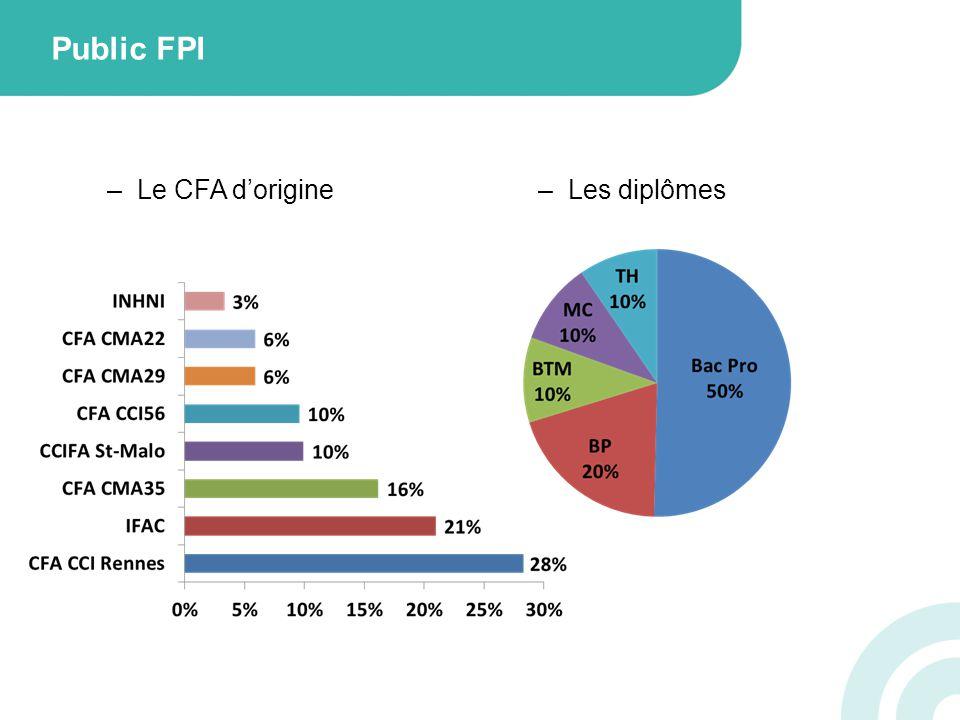 Public FPI –Le CFA dorigine–Les diplômes