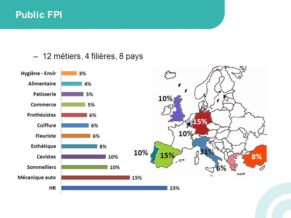 –12 métiers, 4 filières, 8 pays Public FPI 10% 31% 15% 10% 6% 8% 10%