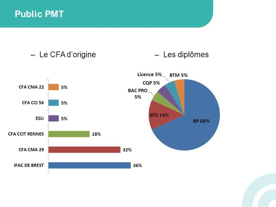 Public PMT –Le CFA dorigine–Les diplômes
