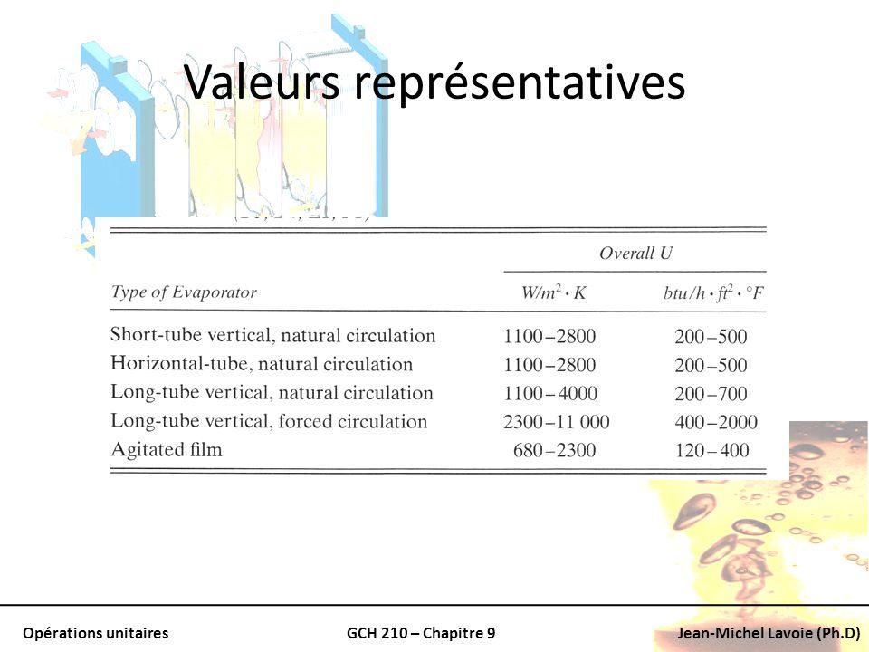 Opérations unitairesGCH 210 – Chapitre 9Jean-Michel Lavoie (Ph.D) Valeurs représentatives