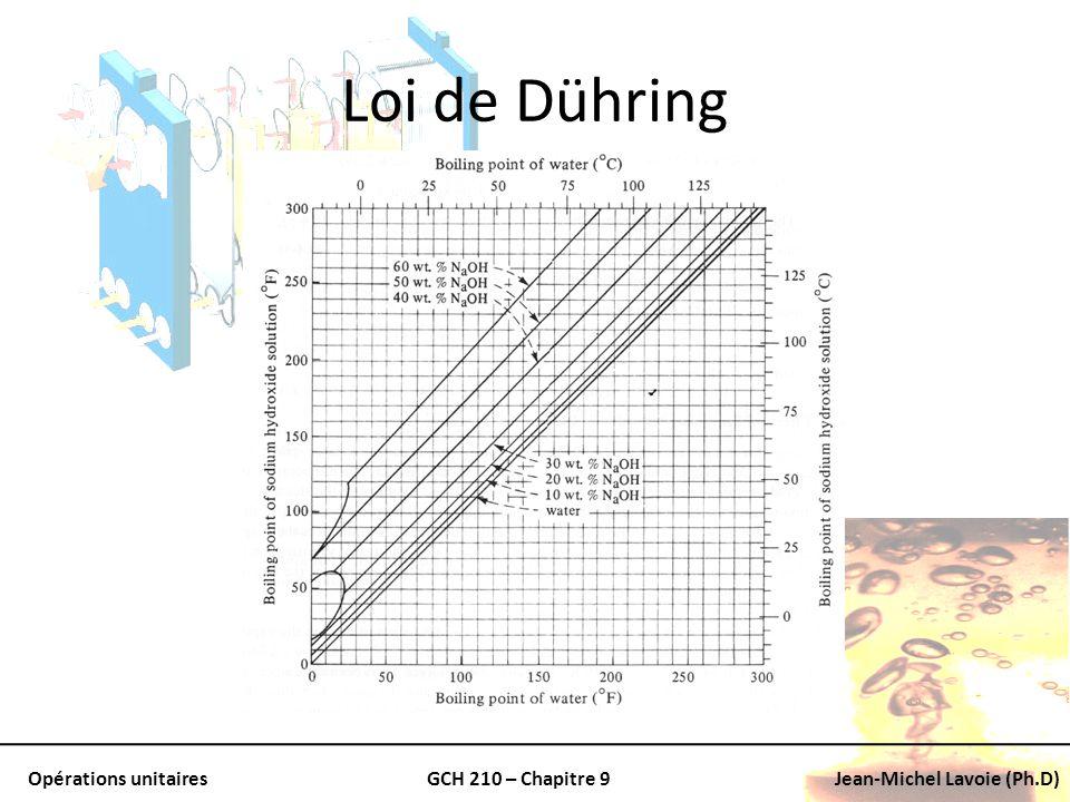Opérations unitairesGCH 210 – Chapitre 9Jean-Michel Lavoie (Ph.D) Loi de Dühring