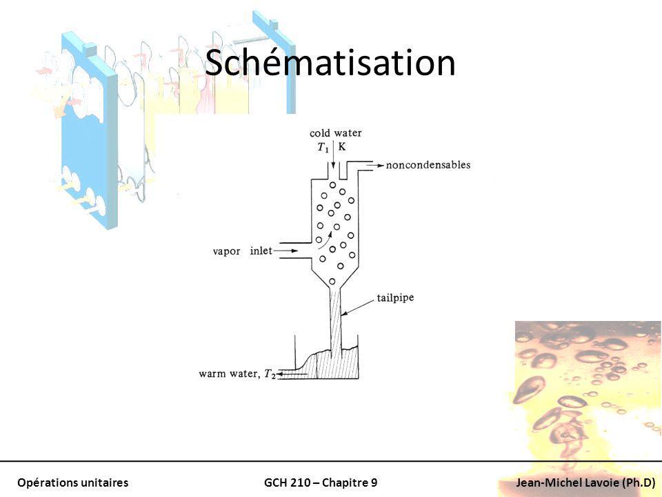 Opérations unitairesGCH 210 – Chapitre 9Jean-Michel Lavoie (Ph.D) Schématisation