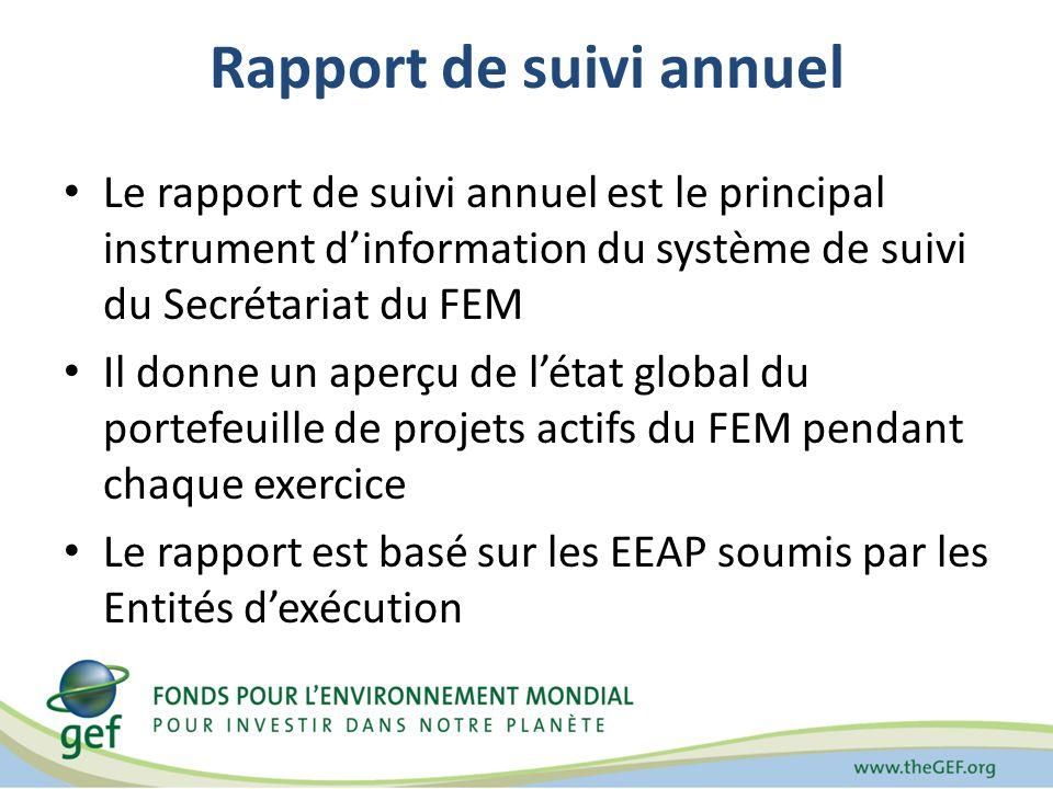 Rapport de suivi annuel Le rapport de suivi annuel est le principal instrument dinformation du système de suivi du Secrétariat du FEM Il donne un aperçu de létat global du portefeuille de projets actifs du FEM pendant chaque exercice Le rapport est basé sur les EEAP soumis par les Entités dexécution