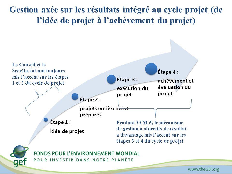 Gestion axée sur les résultats intégré au cycle projet (de lidée de projet à lachèvement du projet) Étape 1 : Idée de projet Étape 2 : projets entièrement préparés Étape 3 : exécution du projet Étape 4 : achèvement et évaluation du projet Le Conseil et le Secrétariat ont toujours mis laccent sur les étapes 1 et 2 du cycle de projet Pendant FEM-5, le mécanisme de gestion à objectifs de résultat a davantage mis laccent sur les étapes 3 et 4 du cycle de projet