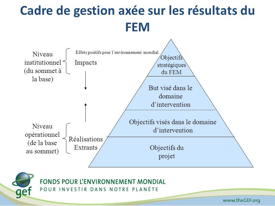 Cadre de gestion axée sur les résultats du FEM Objectifs du projet But visé dans le domaine dintervention Objectifs stratégiques du FEM Objectifs visés dans le domaine dintervention Impacts Réalisations Extrants Niveau institutionnel (du sommet à la base) Niveau opérationnel (de la base au sommet) Effets positifs pour lenvironnement mondial