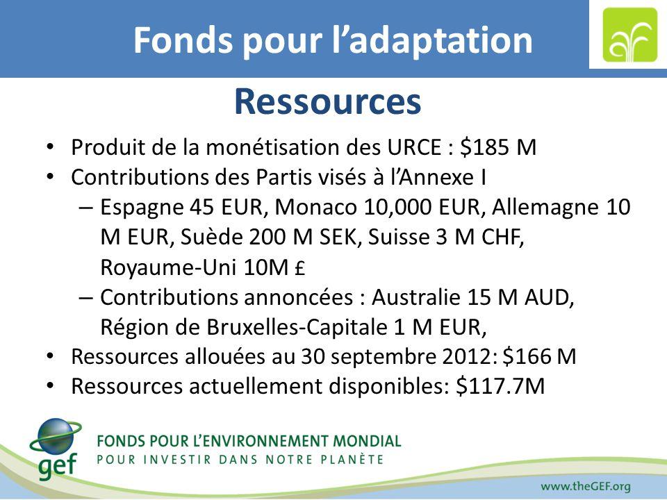 Fonds pour ladaptation Ressources Produit de la monétisation des URCE : $185 M Contributions des Partis visés à lAnnexe I – Espagne 45 EUR, Monaco 10,000 EUR, Allemagne 10 M EUR, Suède 200 M SEK, Suisse 3 M CHF, Royaume-Uni 10M £ – Contributions annoncées : Australie 15 M AUD, Région de Bruxelles-Capitale 1 M EUR, Ressources allouées au 30 septembre 2012: $166 M Ressources actuellement disponibles: $117.7M