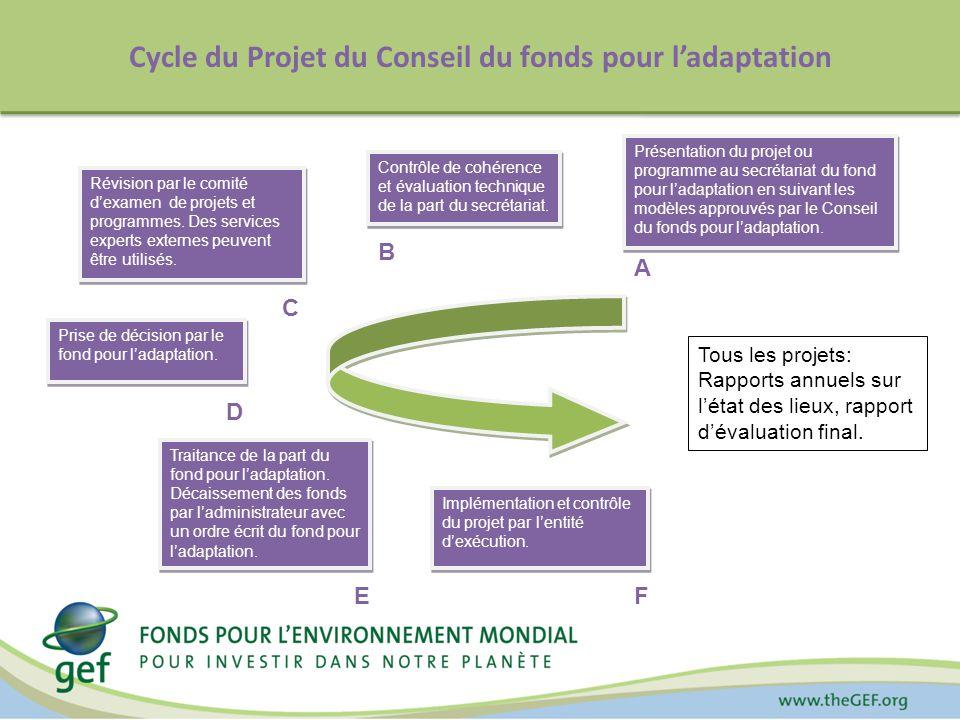 Cycle du Projet du Conseil du fonds pour ladaptation Présentation du projet ou programme au secrétariat du fond pour ladaptation en suivant les modèles approuvés par le Conseil du fonds pour ladaptation.