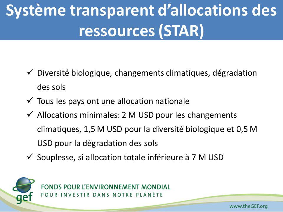 Diversité biologique, changements climatiques, dégradation des sols Tous les pays ont une allocation nationale Allocations minimales: 2 M USD pour les changements climatiques, 1,5 M USD pour la diversité biologique et 0,5 M USD pour la dégradation des sols Souplesse, si allocation totale inférieure à 7 M USD Système transparent dallocations des ressources (STAR)