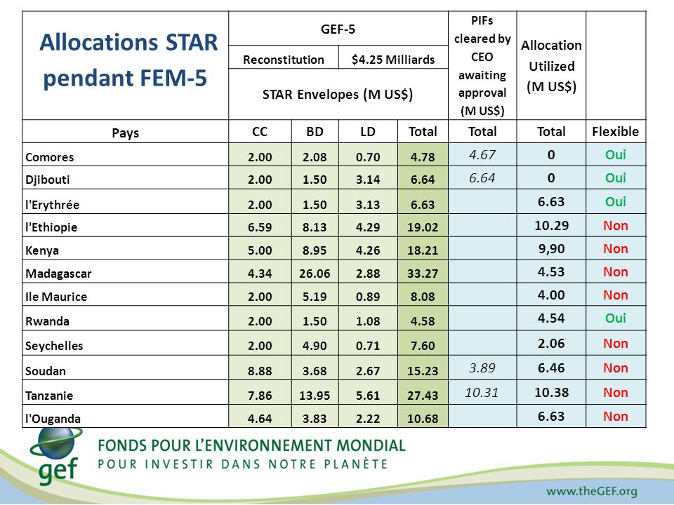 GEF-5 PIFs cleared by CEO awaiting approval (M US$) Allocation Utilized (M US$) Reconstitution$4.25 Milliards STAR Envelopes (M US$) Pays CCBDLDTotal Flexible Comores2.002.080.704.78 4.67 0Oui Djibouti2.001.503.146.64 0Oui l Erythrée2.001.503.136.63 Oui l Ethiopie6.598.134.2919.02 10.29Non Kenya5.008.954.2618.21 9,90Non Madagascar4.3426.062.8833.27 4.53Non Ile Maurice2.005.190.898.08 4.00Non Rwanda2.001.501.084.58 4.54 Oui Seychelles2.004.900.717.60 2.06 Non Soudan8.883.682.6715.23 3.896.46 Non Tanzanie7.8613.955.6127.43 10.31 10.38Non l Ouganda4.643.832.2210.68 6.63Non Allocations STAR pendant FEM-5