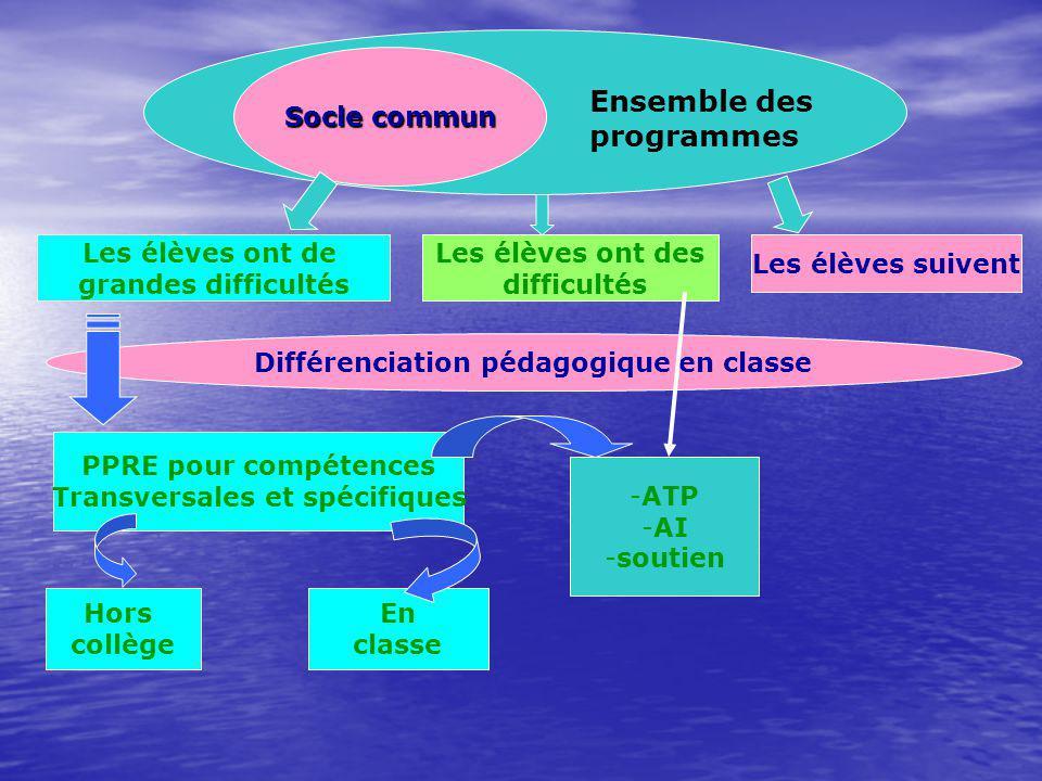 Socle commun Ensemble des programmes Les élèves suivent Les élèves ont des difficultés Les élèves ont de grandes difficultés Différenciation pédagogiq