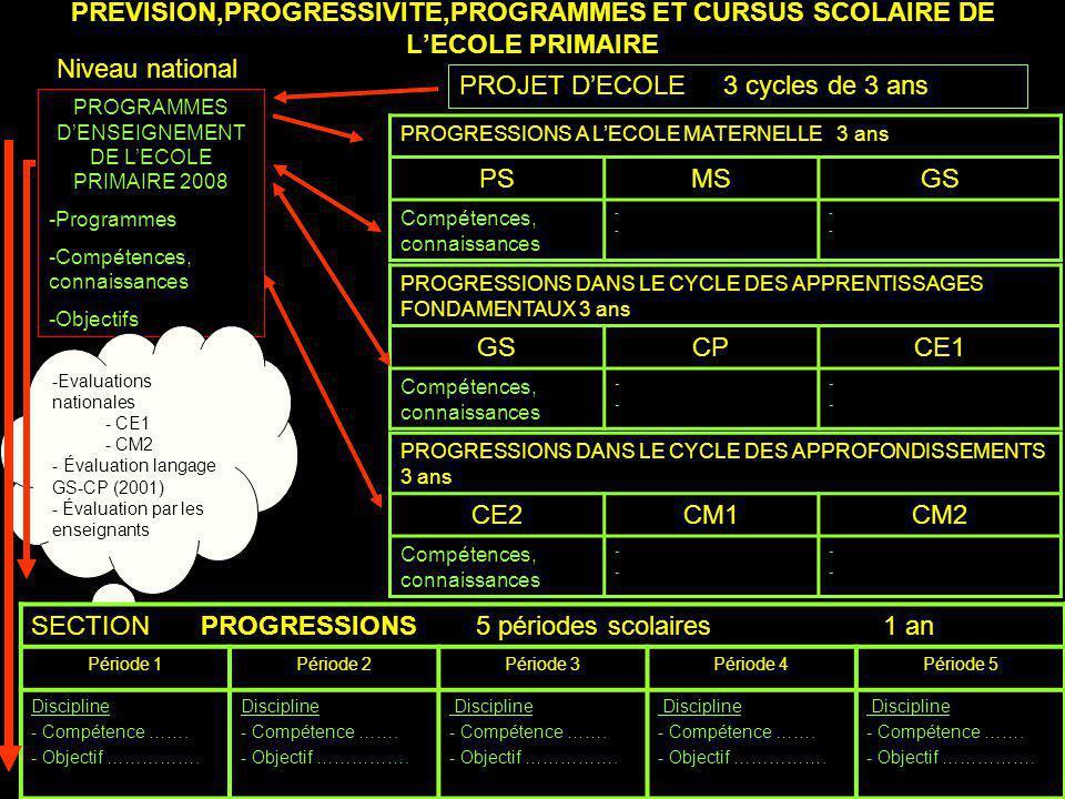 PREVISION,PROGRESSIVITE,PROGRAMMES ET CURSUS SCOLAIRE DE LECOLE PRIMAIRE PROGRAMMES DENSEIGNEMENT DE LECOLE PRIMAIRE 2008 -Programmes -Compétences, connaissances -Objectifs Niveau national PROJET DECOLE 3 cycles de 3 ans PROGRESSIONS A LECOLE MATERNELLE 3 ans PSMSGS Compétences, connaissances ---- ---- PROGRESSIONS DANS LE CYCLE DES APPRENTISSAGES FONDAMENTAUX 3 ans GSCPCE1 Compétences, connaissances ---- ---- PROGRESSIONS DANS LE CYCLE DES APPROFONDISSEMENTS 3 ans CE2CM1CM2 Compétences, connaissances ---- ---- -Evaluations nationales - CE1 - CM2 - Évaluation langage GS-CP (2001) - Évaluation par les enseignants SECTION PROGRESSIONS 5 périodes scolaires 1 an Période 1Période 2Période 3Période 4Période 5 Discipline - Compétence …….