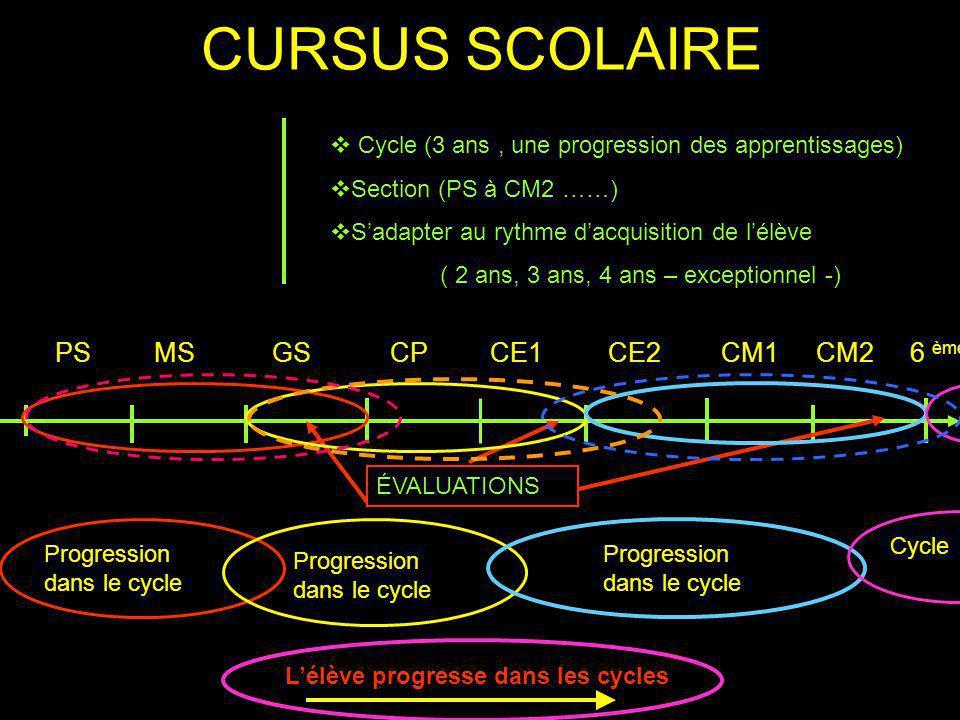 CURSUS SCOLAIRE Cycle (3 ans, une progression des apprentissages) Section (PS à CM2 ……) Sadapter au rythme dacquisition de lélève ( 2 ans, 3 ans, 4 ans – exceptionnel -) PSMSGSCPCE1CE2CM1CM26 ème ÉVALUATIONS Progression dans le cycle Lélève progresse dans les cycles Cycle