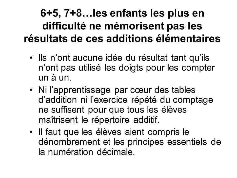 6+5, 7+8…les enfants les plus en difficulté ne mémorisent pas les résultats de ces additions élémentaires Ils nont aucune idée du résultat tant quils nont pas utilisé les doigts pour les compter un à un.