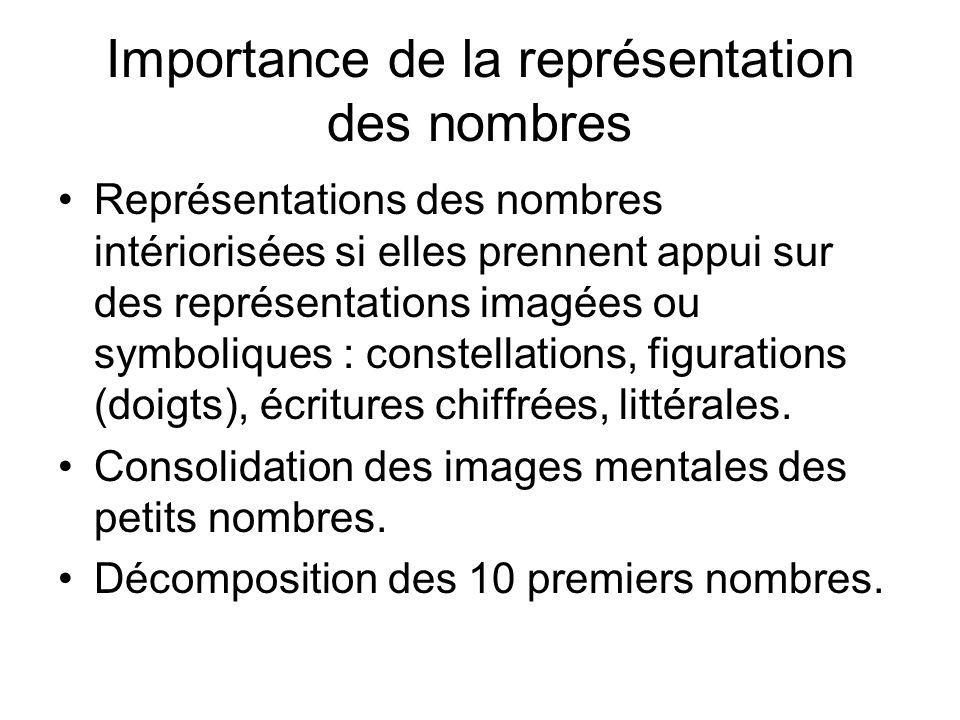 Importance de la représentation des nombres Représentations des nombres intériorisées si elles prennent appui sur des représentations imagées ou symboliques : constellations, figurations (doigts), écritures chiffrées, littérales.